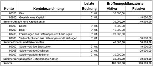 Lexware Bilanz: Ergebnis der Gewinn- und Verlustrechnung stimmt ...