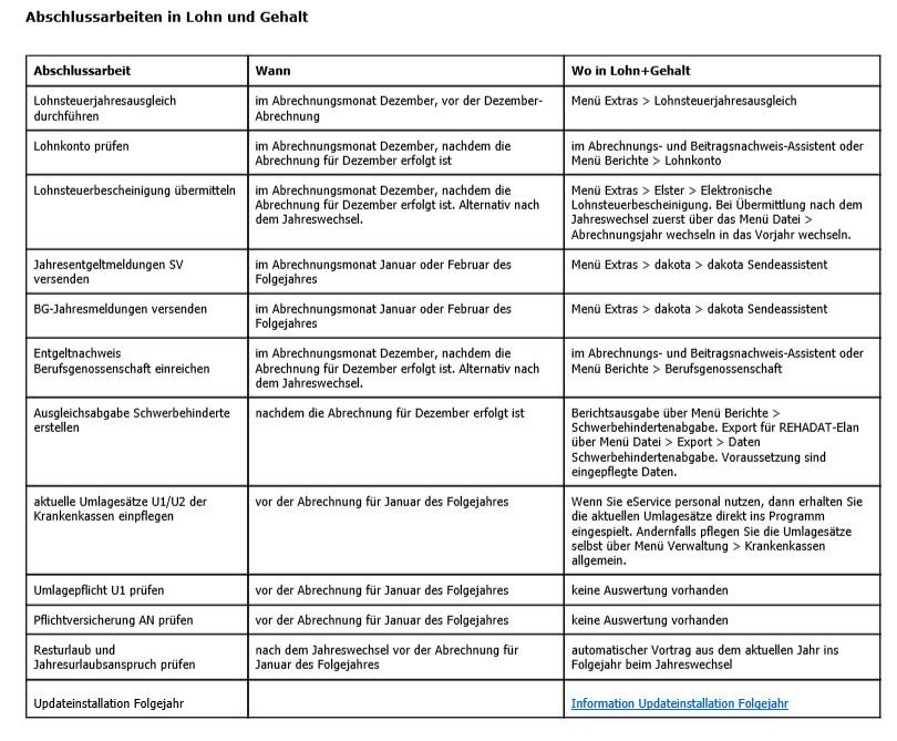 Lexware® Lohn Liste Abschlussarbeiten zum Jahreswechsel