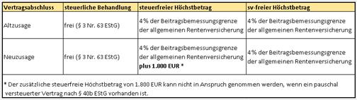 Lohn Buchhaltung Lexware Lern-Ware Margit Klein 20