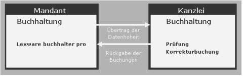 Kombi Lexware® Lern-Ware Margit Klein 233